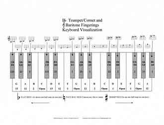 Fingering Charts for Band Instruments